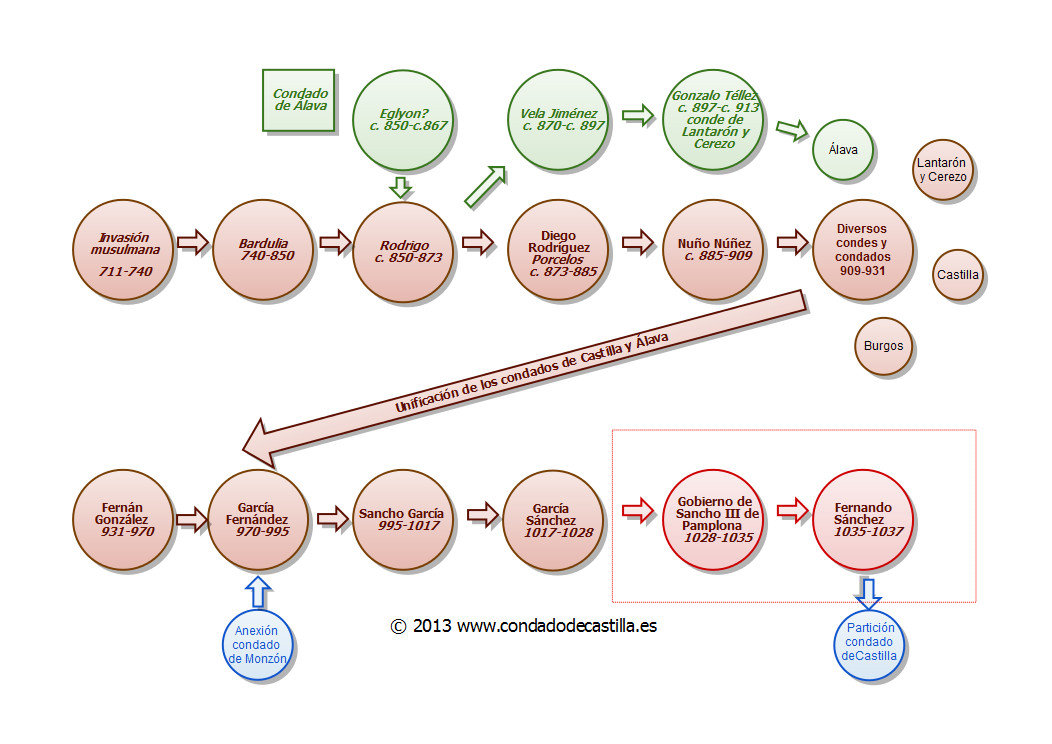 Diagrama Historia Condado Castilla